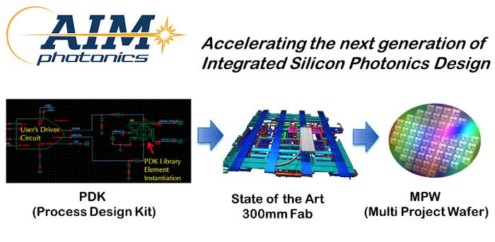 New Silicon Photonics Process Design Kit for Next Generation High