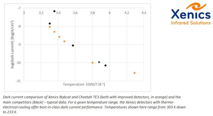 Xenics Improves SWIR Detectors Quality in Cameras by